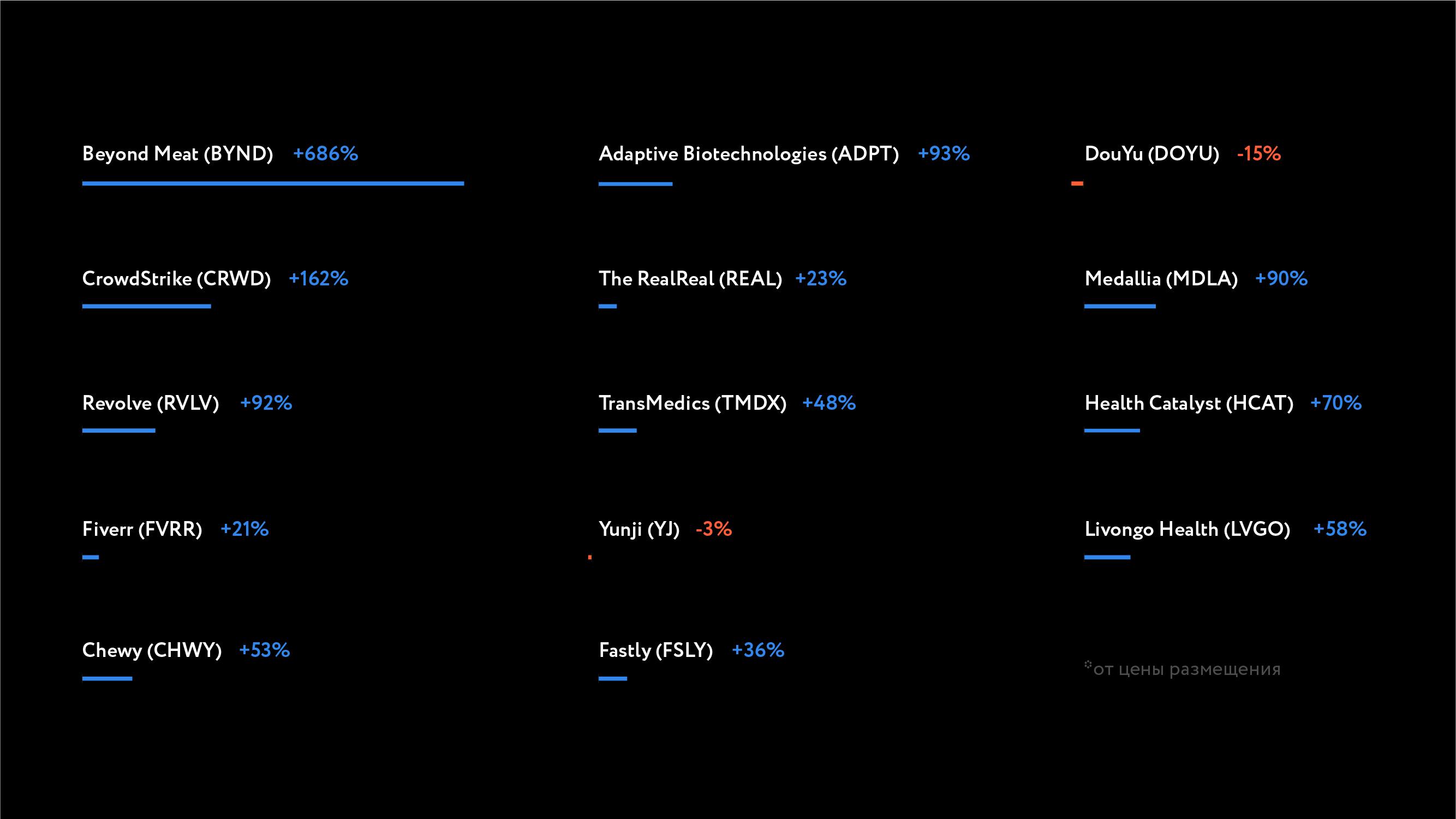 Доходность инвестиций в IPO на конец июля