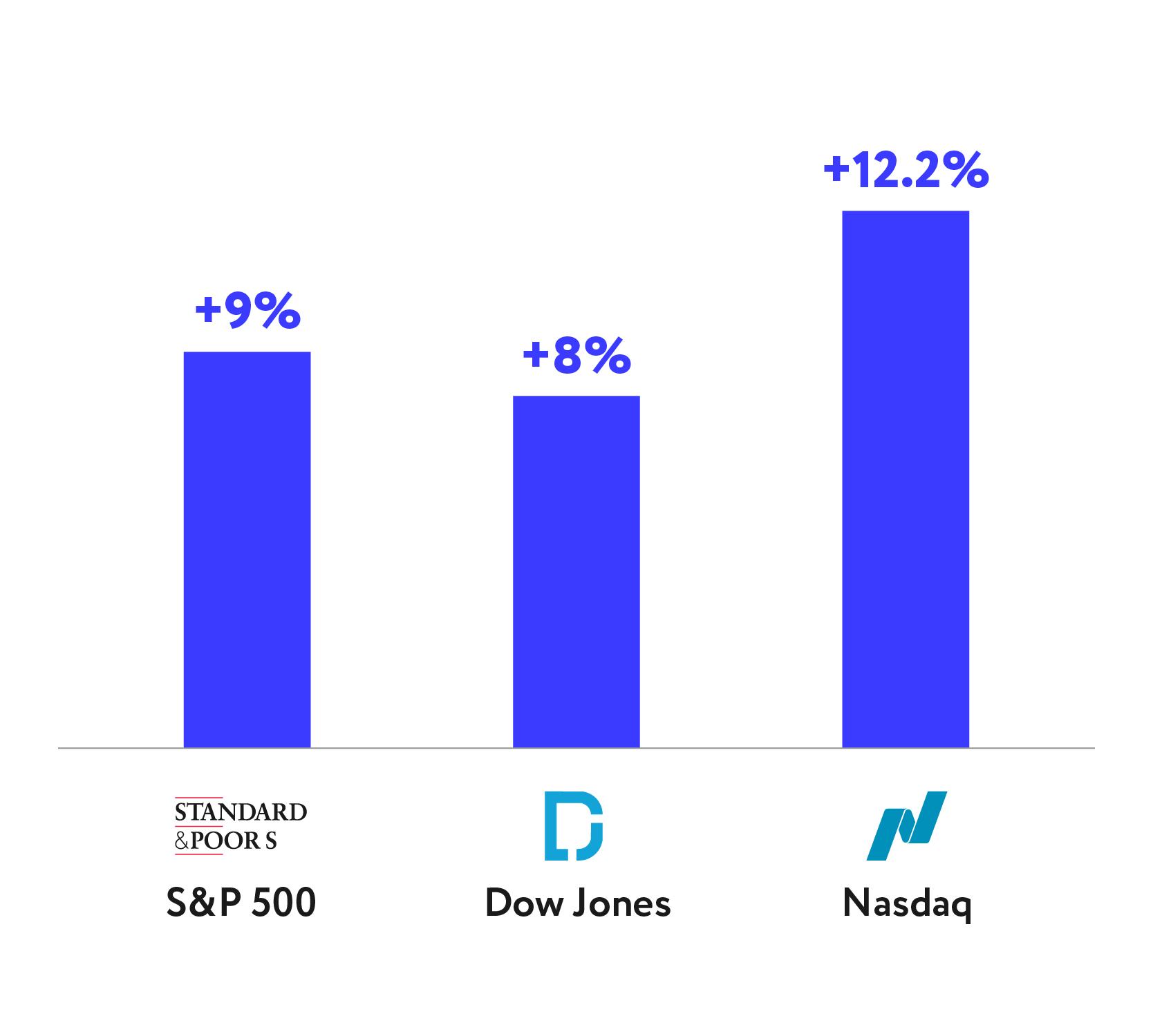 Доходность индексов американского фондового рынка в третьем квартале