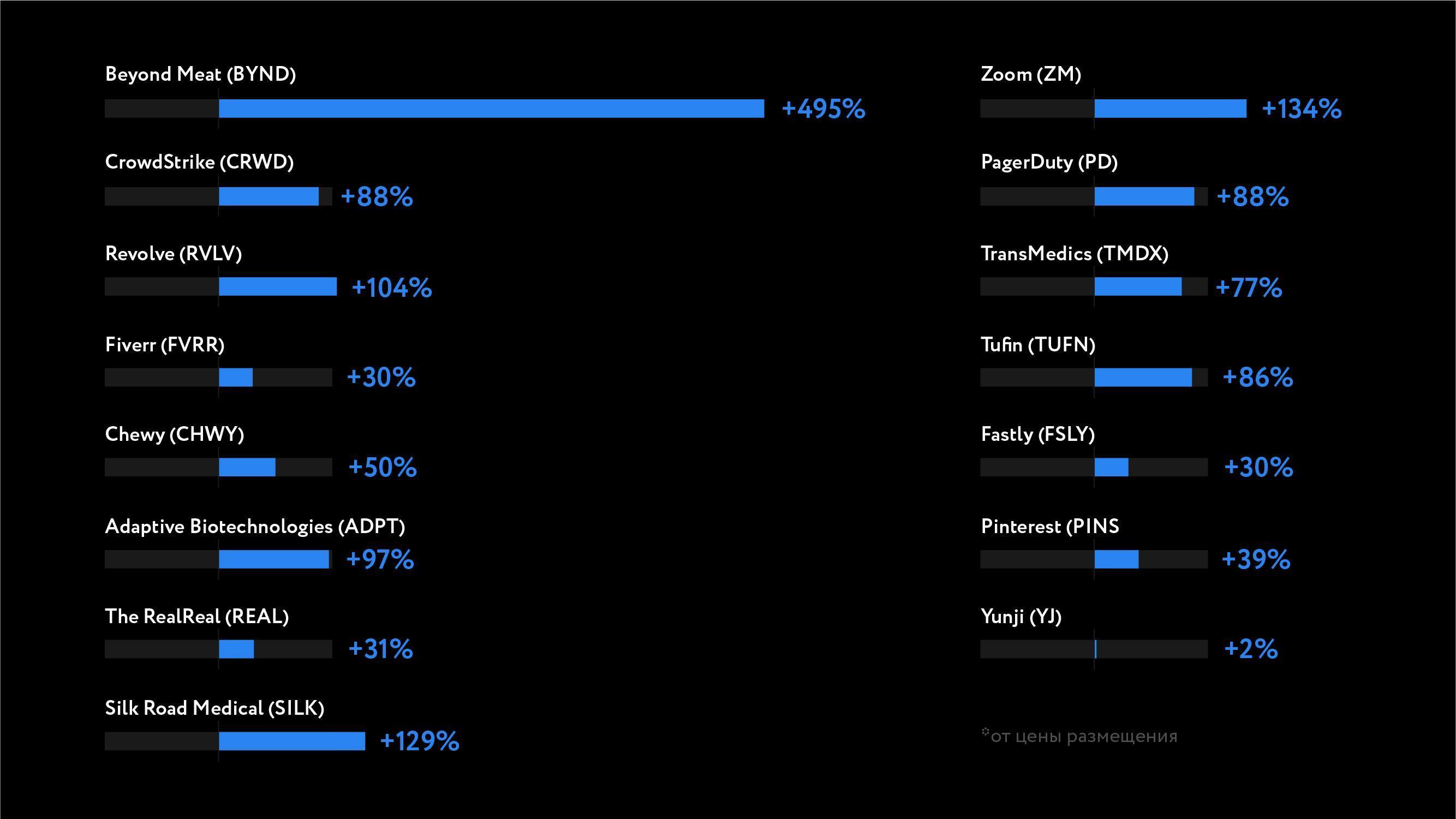 Доходность инвестиций в IPO на конец июня
