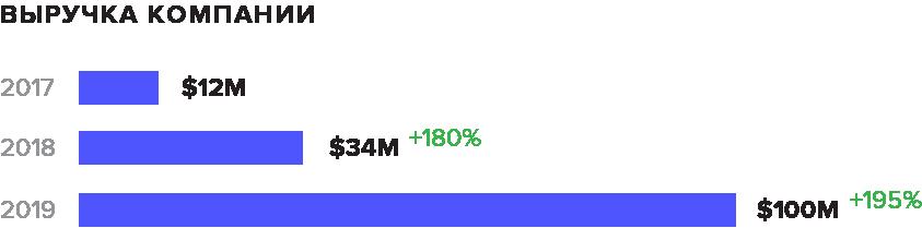 Выручка в первом полугодии 2019 выросла на 195%.