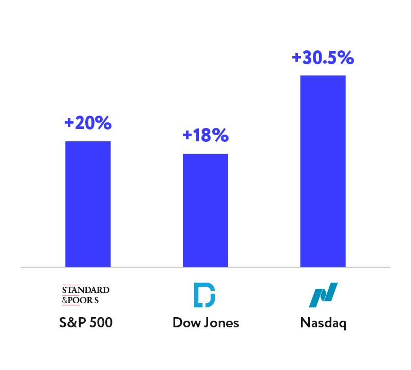 Индексы американского фондового рынка во втором квартале
