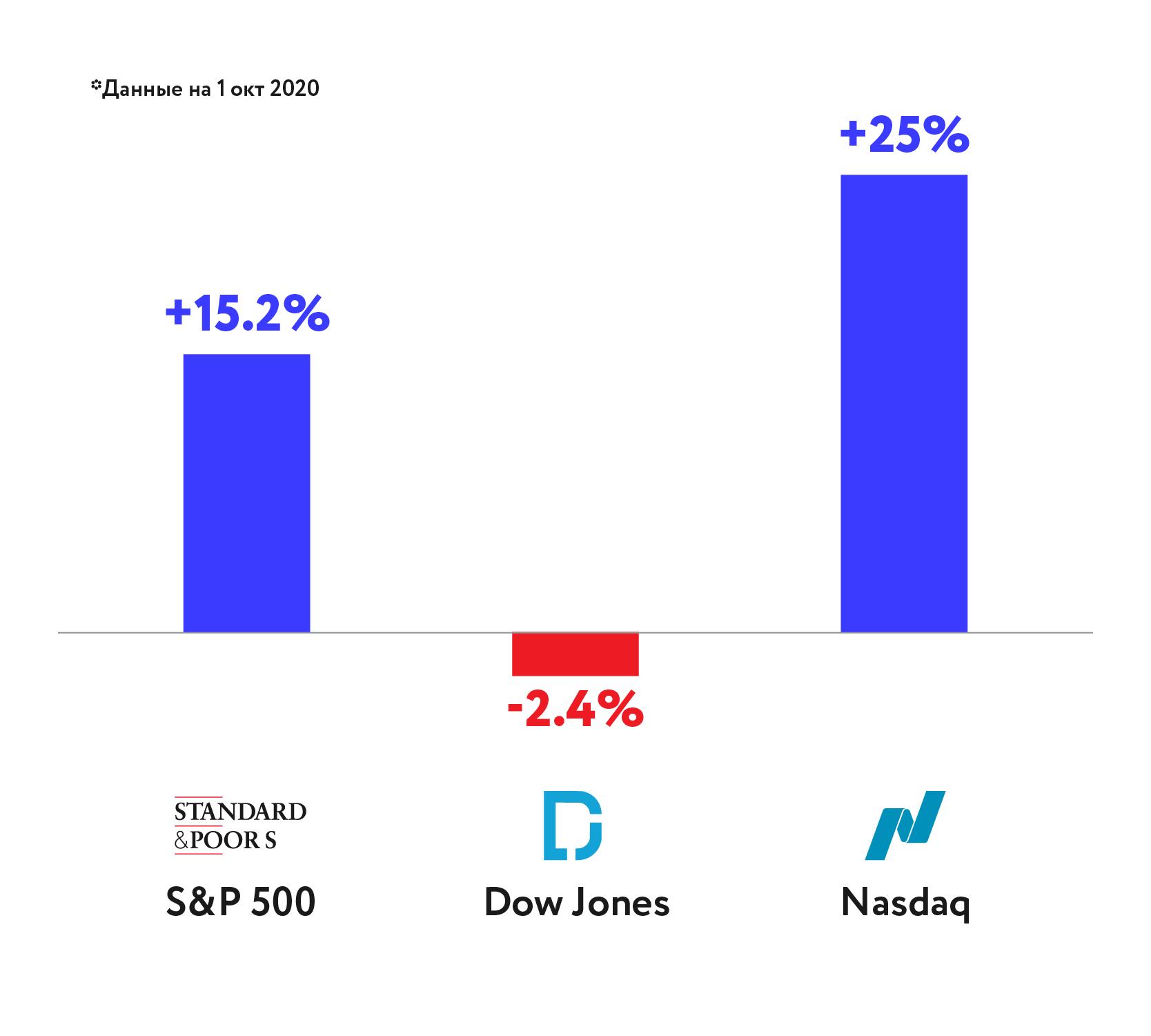 Доходность индексов американского фондового рынка с начала года
