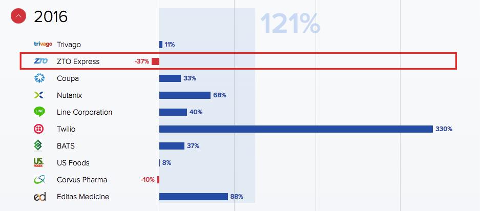 Как инвестировать в акции компаний до выхода на IPO